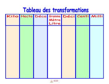 Tableau de transformations : mesures, litres, grammes