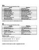 Teacher Input Form for IEP