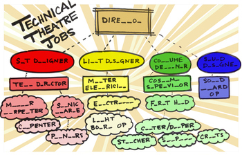 Technical Theatre Job Chart