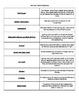 Technical Theatre Vocabulary - 1st Quarter (Customizable)