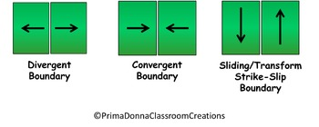 Geology: Tectonic Boundaries: Divergent, Convergent, and Sliding