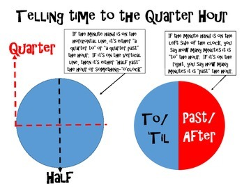 Telling Time to the Quarter Hour/What is a Quarter?