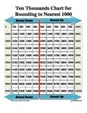 Ten Thousands Chart for Rounding to Nearest Thousand