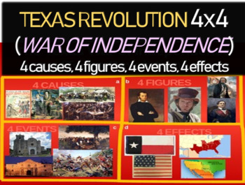 Texas Revolution - 4 causes, 4 figures, 4 events, 4 effect