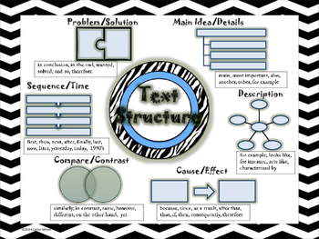 Text Structure Poster and Student Bookmarks