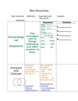 Text Structure t-chart