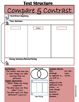 Text Structures Posters for READING and WRITING success