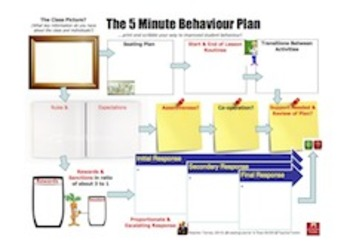 The #5MinBehaviourPlan by @LeadingLearner and @TeacherToolkit