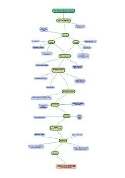 The Art and Creative Process Mindmap