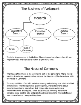The Canadian Government - Business of Parliament