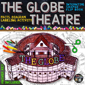 THE GLOBE THEATRE FACTS, DIAGRAM, LABELING ACTIVITY SHAKES