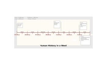 The History of Homo Sapiens... in One Week!