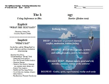 "The Iceberg and Buoy Analogy Poster - Analyzing ""Deep"" Stories"