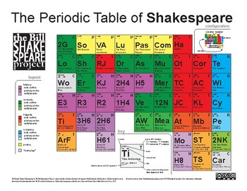 The Periodic Table of Shakespeare