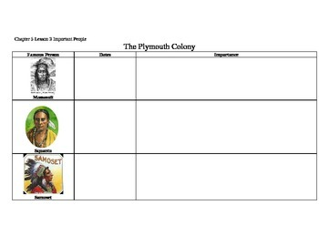 The Plymouth colony graphic Organizer