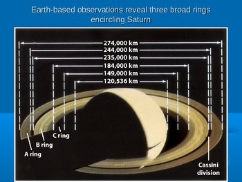 The Rings of Saturn Presentation