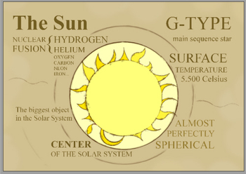 The Sun POSTER A3 Size