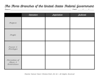 The Three Branches of the United States Federal Government