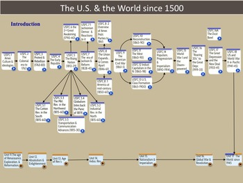 The Flow of U.S. and  World History Since 1500