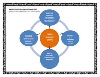VALU Model: The Variables that Affect Learning Universally