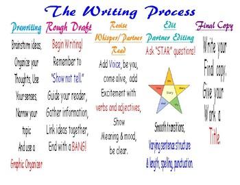 The Writing Process - Start to Finish