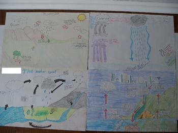 The water cycle poster with student guide sheet grading rubric