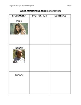 Their Eyes Were Watching God Character Motivation Chart