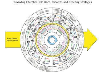 Theory, DAP and Strategy Connections