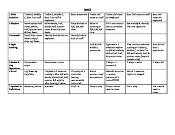 Theory Level 2 National Federation of Music Clubs Chart