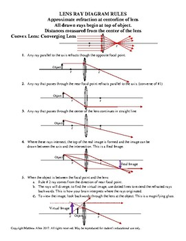 Thin Lens Ray Diagrams Practice Worksheet with Rules