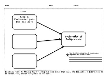 Thinking Map Declaration of Independence