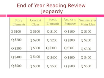 Third Grade End of Year Reading Review Jeopardy