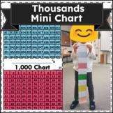 Thousand Chart (Print 2 charts on 1 page) $2.50