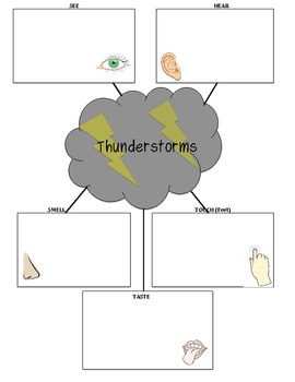 Thunderstorms Concept Map