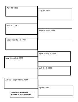 Timeline: Important Battles of the Civil War