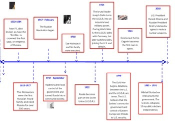 Timeline of Russian History