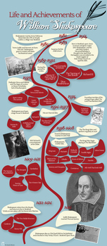Timeline of Shakespeare's Life: Teaching Resources