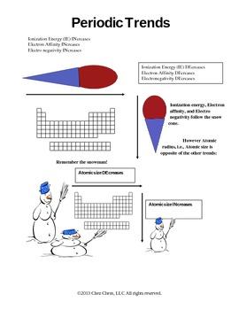 Topic 1 CC Periodic Trends