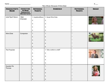 Tracking Major Characters Chart for Because of Winn-Dixie