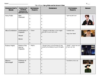 Tracking Major Characters Chart for Harry Potter and the S