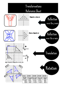 Transformation Geometry Reflection Rotation Translation Re