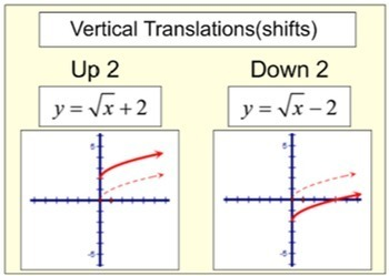Transformations of Functions in a PDF, Study Aides and 6 A