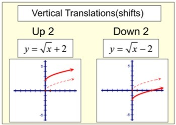 Transformations of Functions Study Aides & 6 Assignments f