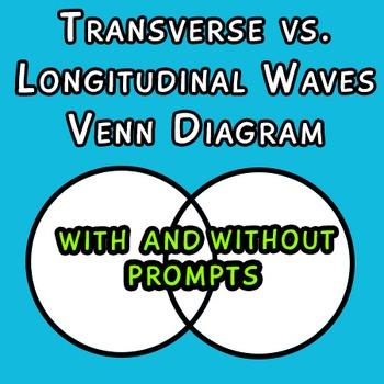 Transverse Longitudinal Wave Compare Contrast Venn Diagram