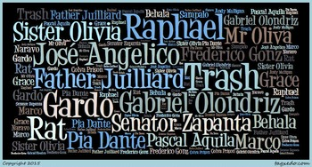 Trash by Andy Mulligan - Word Cloud (Characters)