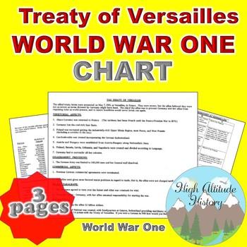 Treaty of Versailles Organizational Chart (World History /