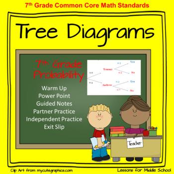 Tree Diagrams - 7th Grade Probability