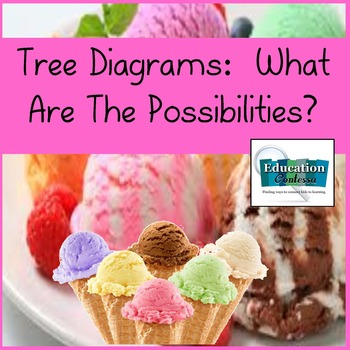 Tree Diagrams:  What Are All The Possibilities (3 math act