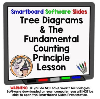 Tree Diagrams and Fundamental Counting Principle Smartboar