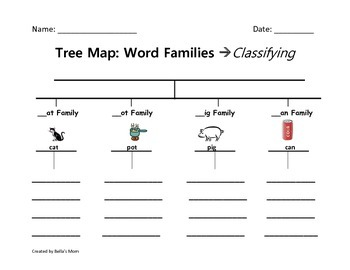 Tree Map: Word Families